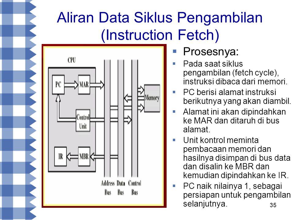 35 Aliran Data Siklus Pengambilan (Instruction Fetch)  Prosesnya:  Pada saat siklus pengambilan (fetch cycle), instruksi dibaca dari memori.