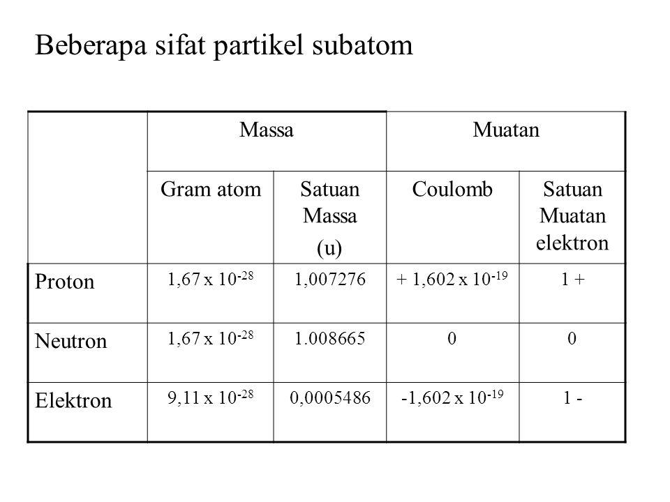 Beberapa sifat partikel subatom MassaMuatan Gram atomSatuan Massa (u) CoulombSatuan Muatan elektron Proton 1,67 x 10 -28 1,007276+ 1,602 x 10 -19 1 + Neutron 1,67 x 10 -28 1.00866500 Elektron 9,11 x 10 -28 0,0005486-1,602 x 10 -19 1 -