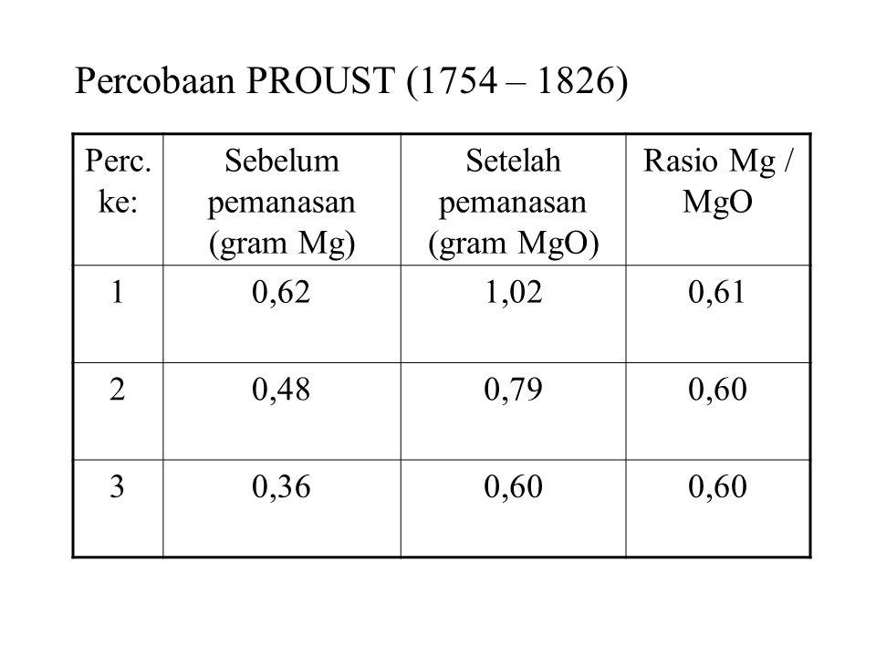 Percobaan PROUST (1754 – 1826) Perc.