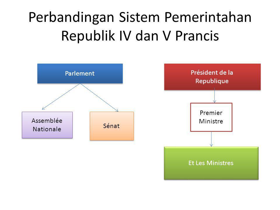 Perbandingan Sistem Pemerintahan Republik IV dan V Prancis Parlement Assemblée Nationale Assemblée Nationale Sénat Président de la Republique Présiden