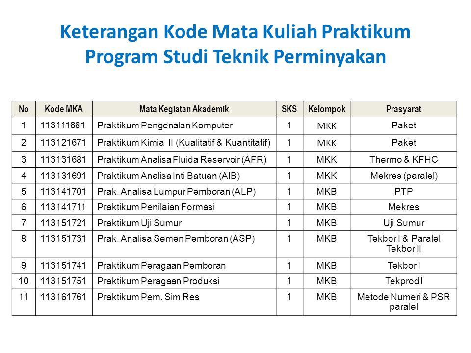 Keterangan Kode Mata Kuliah Praktikum Program Studi Teknik Perminyakan NoKode MKAMata Kegiatan AkademikSKSKelompokPrasyarat 1113111661Praktikum Pengen