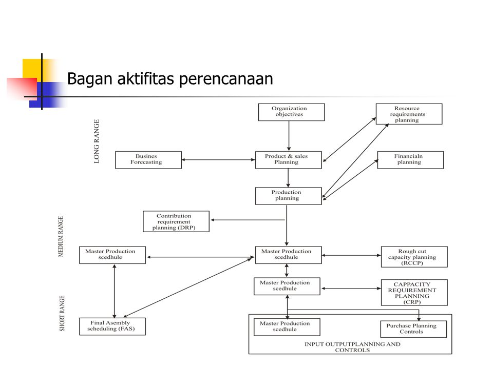 Aktifitas Perencanaan dalam MRP II Meliputi :  Bussines forcasting  Product & sales Planning  Production Planning  Rencana Kebutuhan Sumber ( Resources Requirment Planning )  Financial Planning  Distribution Requirment Planning ( DRP )  Demand Management  Master Production Schedule ( MPS )  Rough Cut Capacity Planning ( RCCP )  Material Requirment Planning ( MRP )