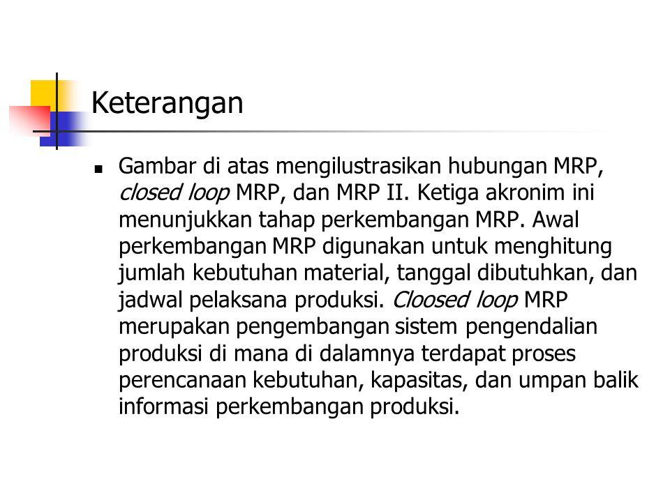 Keterangan Gambar di atas mengilustrasikan hubungan MRP, closed loop MRP, dan MRP II.