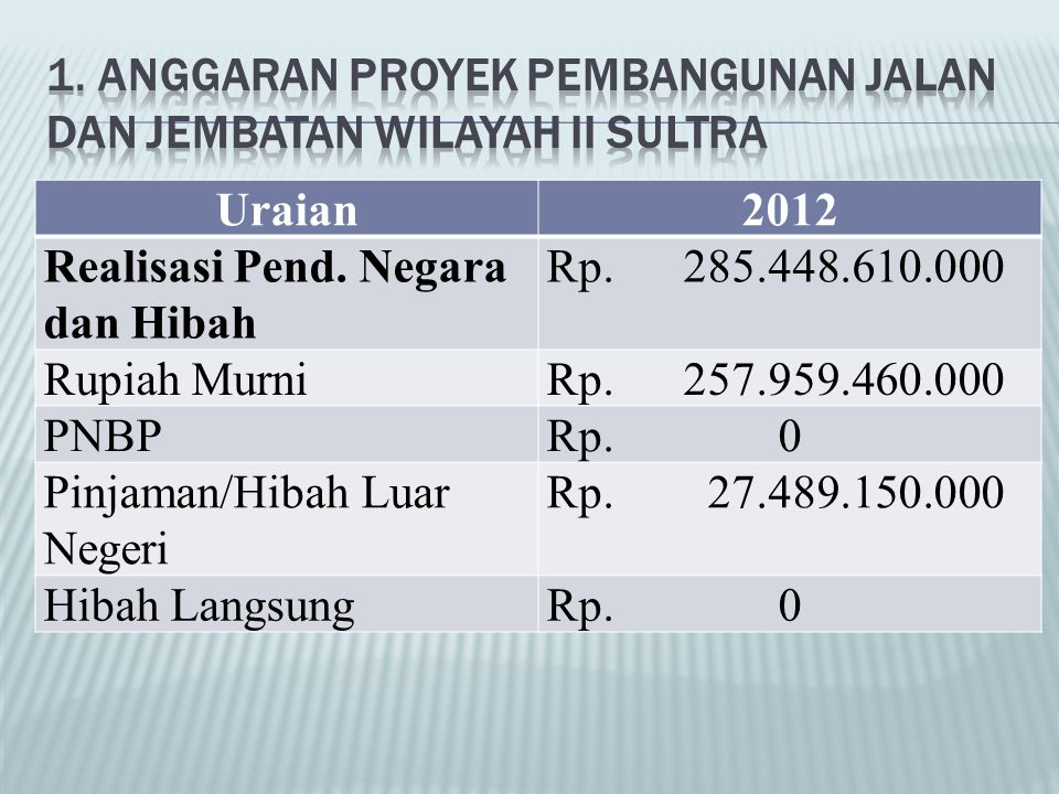 Uraian2012 Realisasi Pend. Negara dan Hibah Rp. 285.448.610.000 Rupiah MurniRp. 257.959.460.000 PNBPRp. 0 Pinjaman/Hibah Luar Negeri Rp. 27.489.150.00