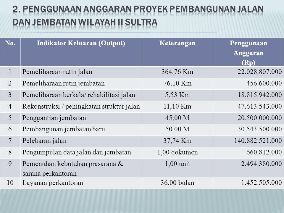 No.Indikator Keluaran (Output)Keterangan Penggunaan Anggaran (Rp) 1Pemeliharaan rutin jalan364,76 Km22.028.807.000 2Pemeliharaan rutin jembatan76,10 K