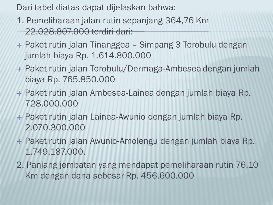 Dari tabel diatas dapat dijelaskan bahwa: 1. Pemeliharaan jalan rutin sepanjang 364,76 Km 22.028.807.000 terdiri dari:  Paket rutin jalan Tinanggea –