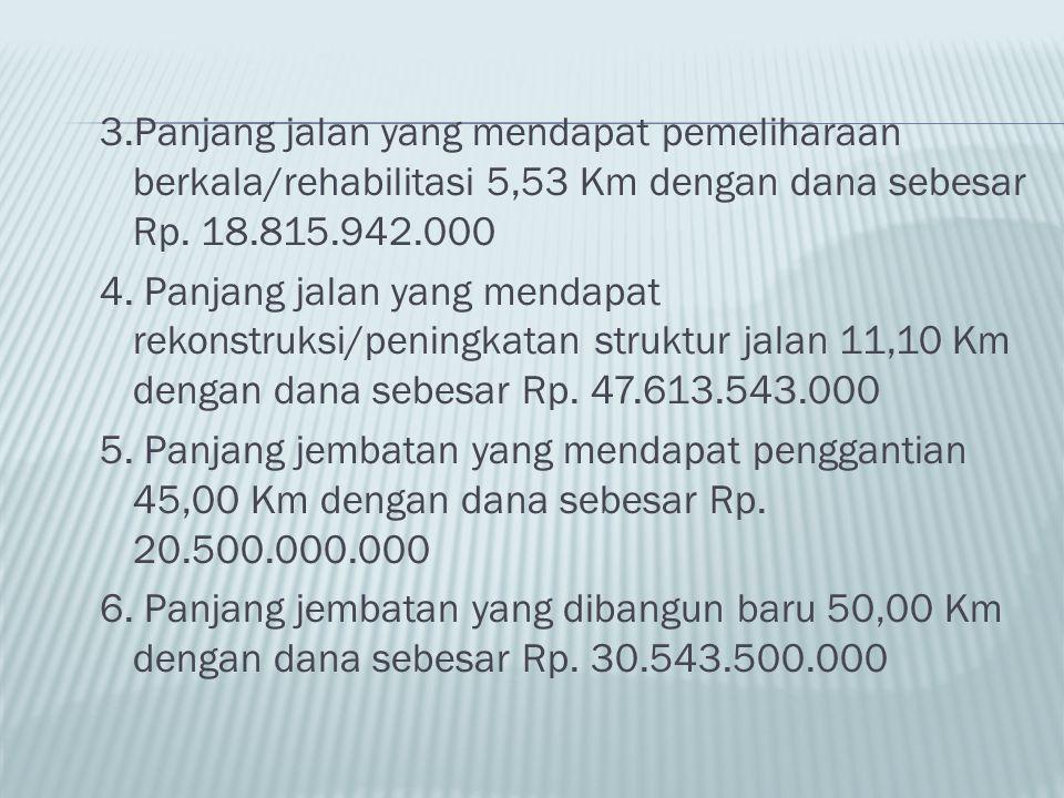 3.Panjang jalan yang mendapat pemeliharaan berkala/rehabilitasi 5,53 Km dengan dana sebesar Rp. 18.815.942.000 4. Panjang jalan yang mendapat rekonstr