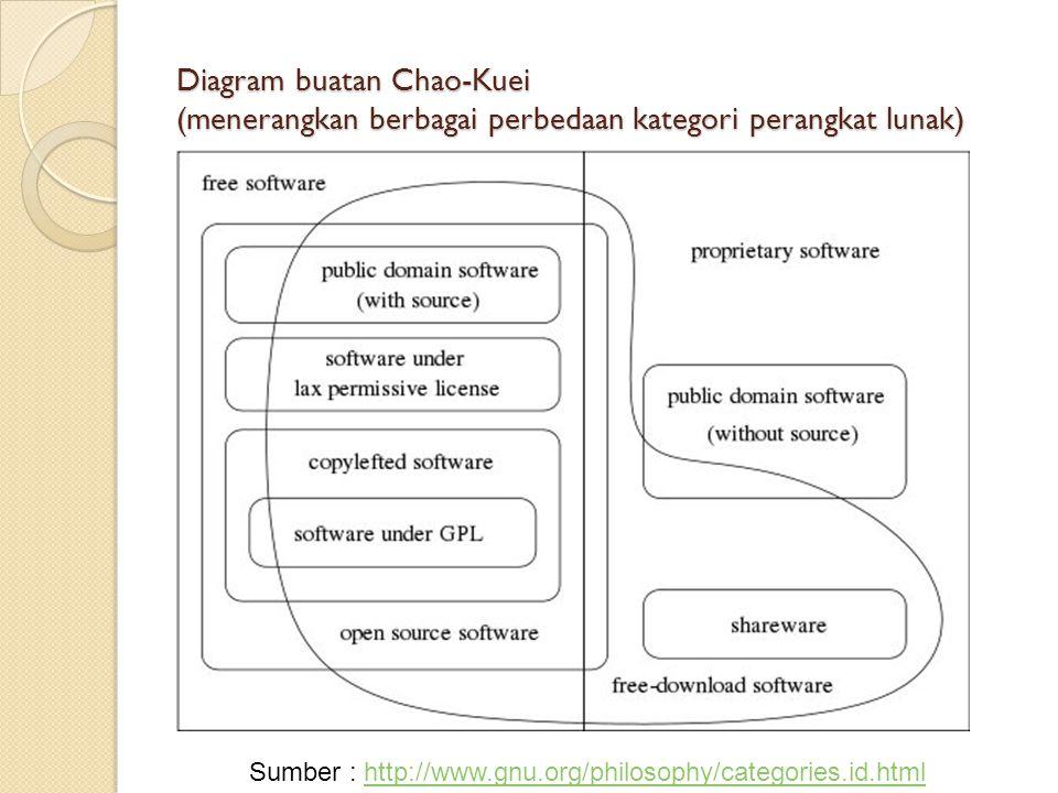 Diagram buatan Chao-Kuei (menerangkan berbagai perbedaan kategori perangkat lunak) Sumber : http://www.gnu.org/philosophy/categories.id.htmlhttp://www