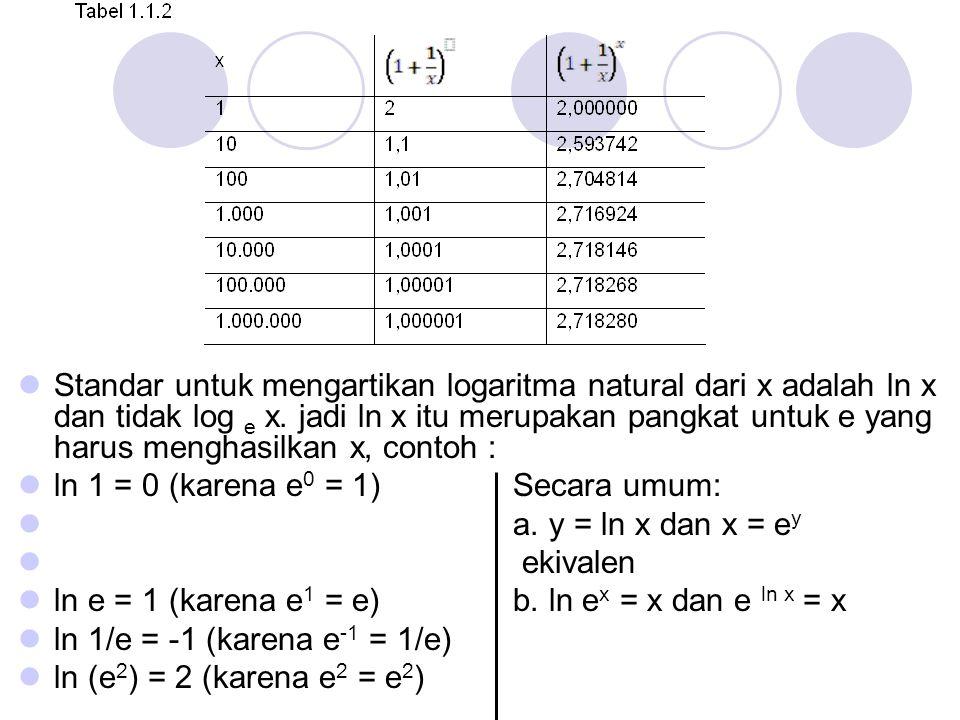 Standar untuk mengartikan logaritma natural dari x adalah ln x dan tidak log e x. jadi ln x itu merupakan pangkat untuk e yang harus menghasilkan x, c