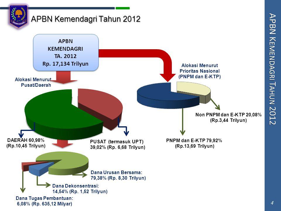 4 APBN Kemendagri Tahun 2012 APBN K EMENDAGRI T AHUN 2012 4 Dana Dekonsentrasi: 14,54% (Rp. 1,52 Trilyun) Dana Tugas Pembantuan: 6,08% (Rp. 635,12 Mil