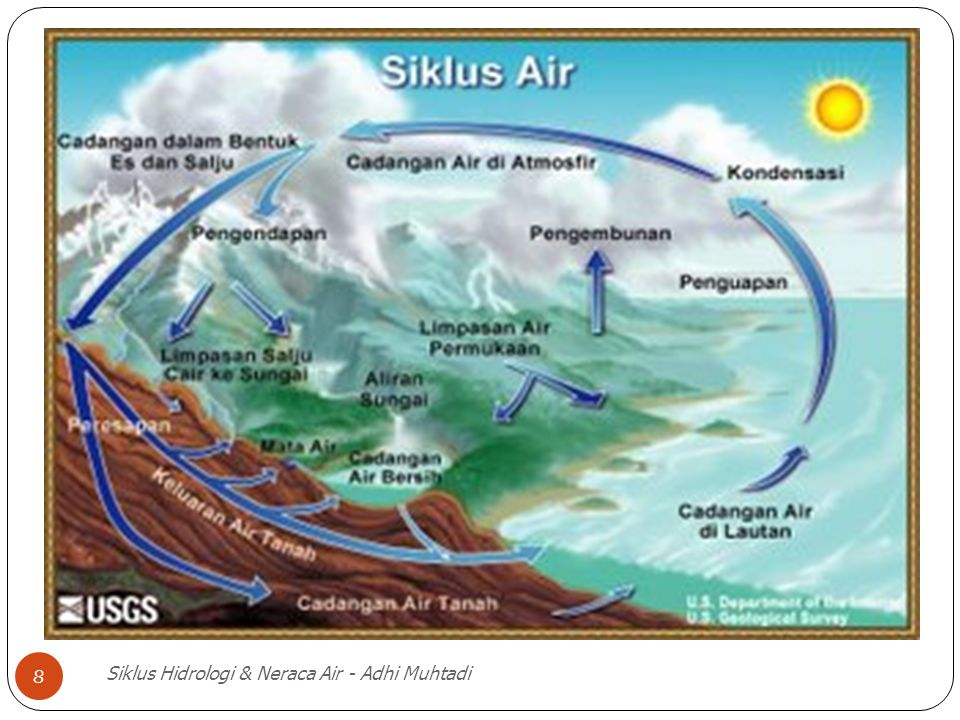 Siklus Hidrologi & Neraca Air - Adhi Muhtadi 8