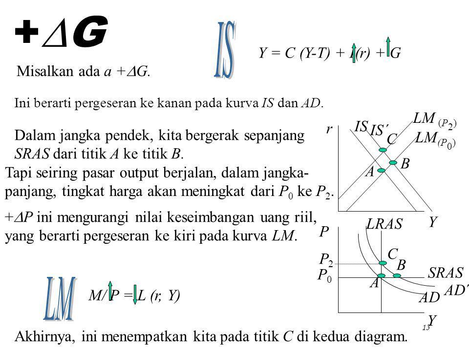 Chapter Eleven12 Anda mungkin melihat dari diagram IS dan LM bahwa r dan Y ada pada dua sumbu. Sekarang kita akan membawa variabel ketiga, tingkat har