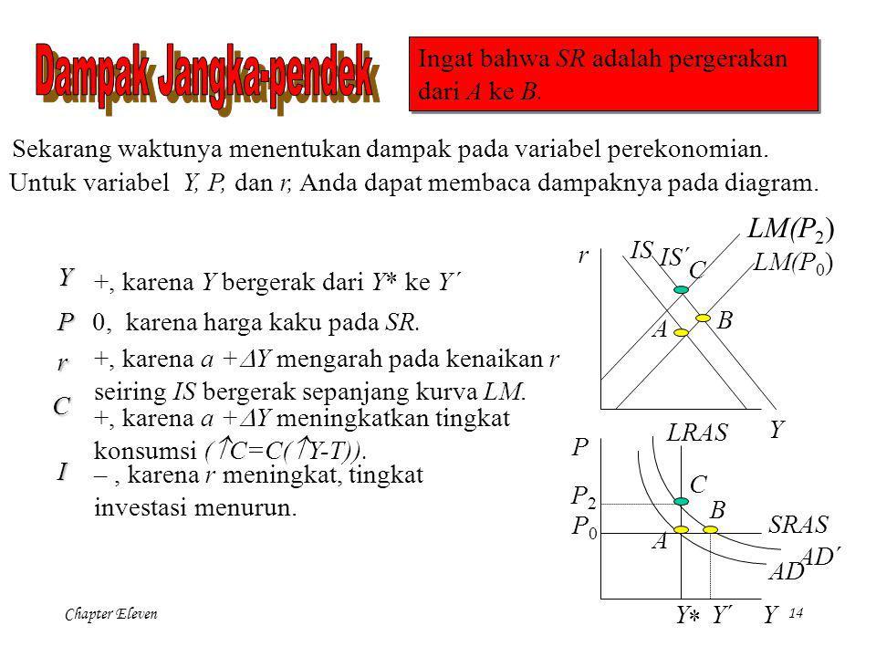 Chapter Eleven13 +G+G Ini berarti pergeseran ke kanan pada kurva IS dan AD. LM (P 2 ) Misalkan ada a +  G. Dalam jangka pendek, kita bergerak sepan