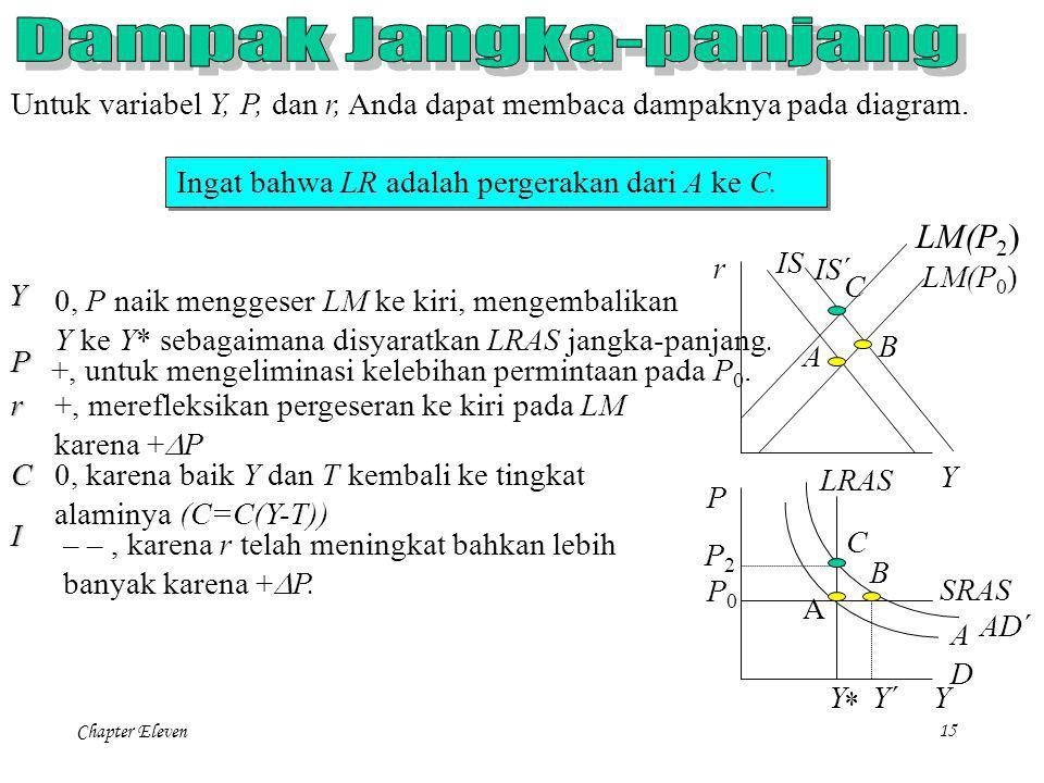 Chapter Eleven14 Sekarang waktunya menentukan dampak pada variabel perekonomian. Untuk variabel Y, P, dan r, Anda dapat membaca dampaknya pada diagram