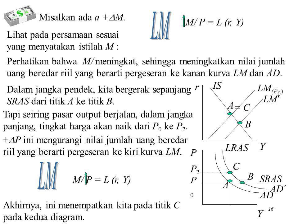 Chapter Eleven15 +, untuk mengeliminasi kelebihan permintaan pada P 0. 0, P naik menggeser LM ke kiri, mengembalikan Y ke Y* sebagaimana disyaratkan L