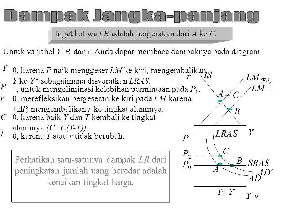 Chapter Eleven17 Sekarang waktunya menentukan dampak pada variabel perekonomian. Untuk variabel Y, P, dan r, Anda dapat membaca dampaknya pada diagram