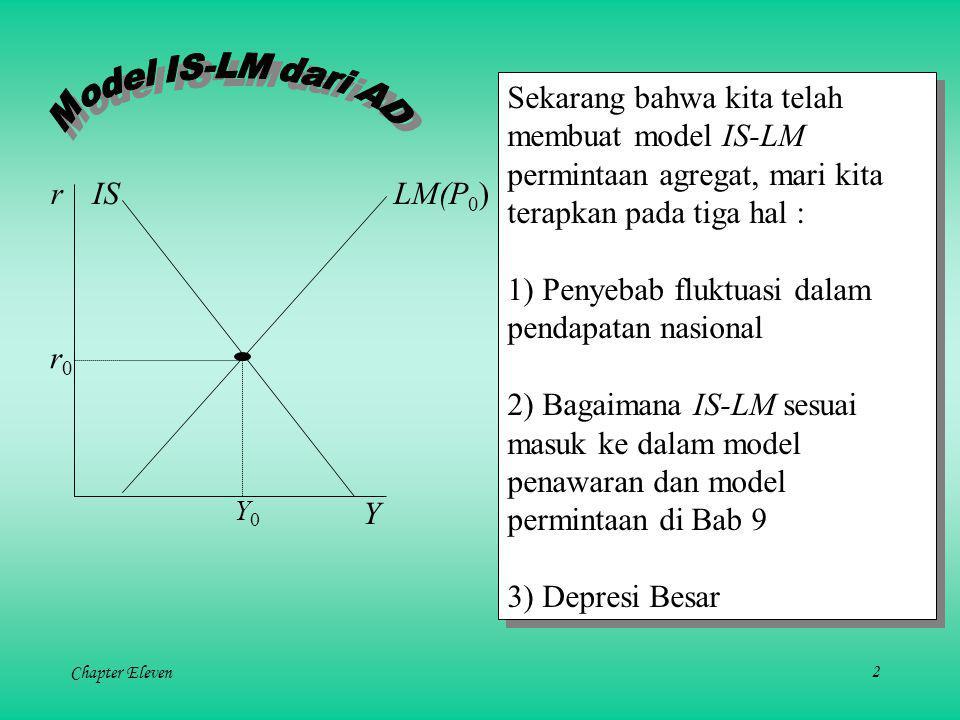 Chapter Eleven2 Sekarang bahwa kita telah membuat model IS-LM permintaan agregat, mari kita terapkan pada tiga hal : 1) Penyebab fluktuasi dalam pendapatan nasional 2) Bagaimana IS-LM sesuai masuk ke dalam model penawaran dan model permintaan di Bab 9 3) Depresi Besar Sekarang bahwa kita telah membuat model IS-LM permintaan agregat, mari kita terapkan pada tiga hal : 1) Penyebab fluktuasi dalam pendapatan nasional 2) Bagaimana IS-LM sesuai masuk ke dalam model penawaran dan model permintaan di Bab 9 3) Depresi Besar r Y LM(P 0 )IS r0r0 Y0Y0