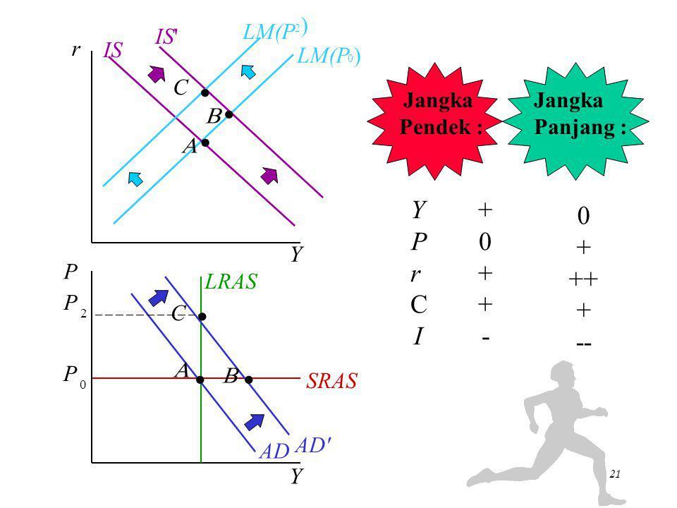 Chapter Eleven20 LM(P 0 ) 1) +  C menyebabkan kurva IS bergeser ke kanan ke IS'. LRAS 2) Ini menimbulkan pergeseran ke kanan dari AD ke AD'. Jangka P