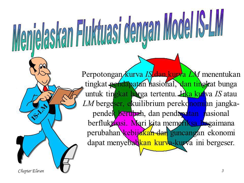 Chapter Eleven2 Sekarang bahwa kita telah membuat model IS-LM permintaan agregat, mari kita terapkan pada tiga hal : 1) Penyebab fluktuasi dalam penda