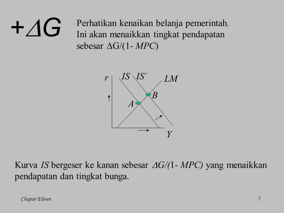 Chapter Eleven5 LM r Y IS A +G+G Perhatikan kenaikan belanja pemerintah.