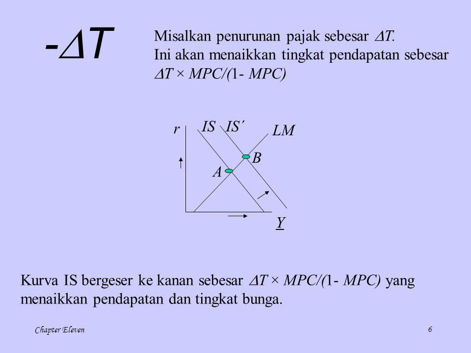 Chapter Eleven5 LM r Y IS A +G+G Perhatikan kenaikan belanja pemerintah. Ini akan menaikkan tingkat pendapatan sebesar  G/(1- MPC) IS´ B Kurva IS b