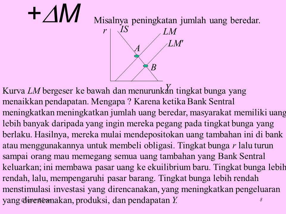 Chapter Eleven8 IS r Y LM A B +M+M Misalnya peningkatan jumlah uang beredar.
