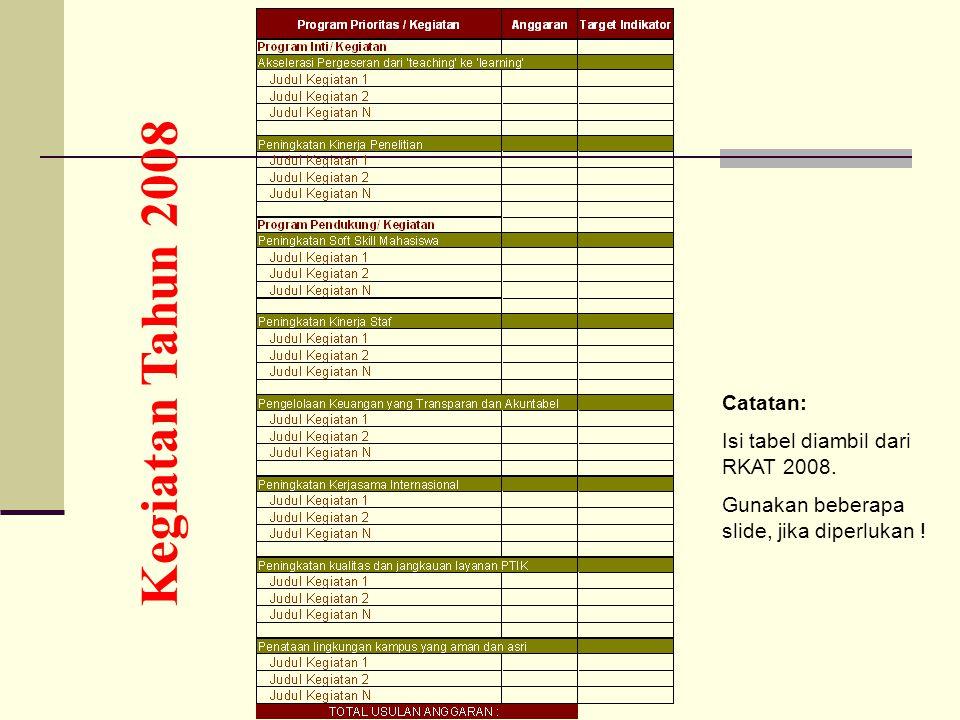 Kegiatan Tahun 2008 Catatan: Isi tabel diambil dari RKAT 2008. Gunakan beberapa slide, jika diperlukan !