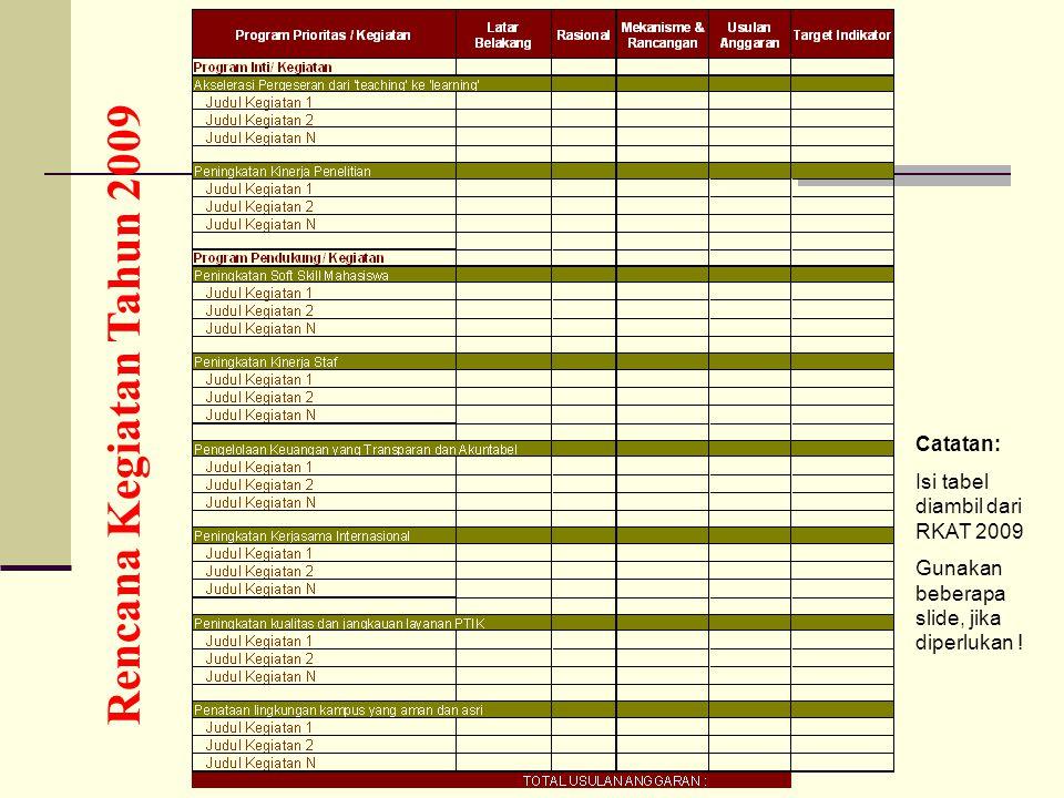Rencana Kegiatan Tahun 2009 Catatan: Isi tabel diambil dari RKAT 2009 Gunakan beberapa slide, jika diperlukan !