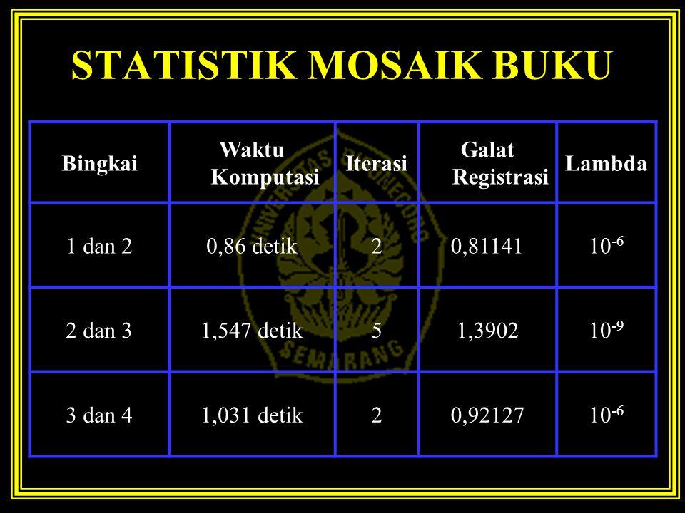 STATISTIK MOSAIK BUKU Bingkai Waktu Komputasi Iterasi Galat Registrasi Lambda 1 dan 20,86 detik20,8114110 -6 2 dan 31,547 detik51,390210 -9 3 dan 41,031 detik20,9212710 -6