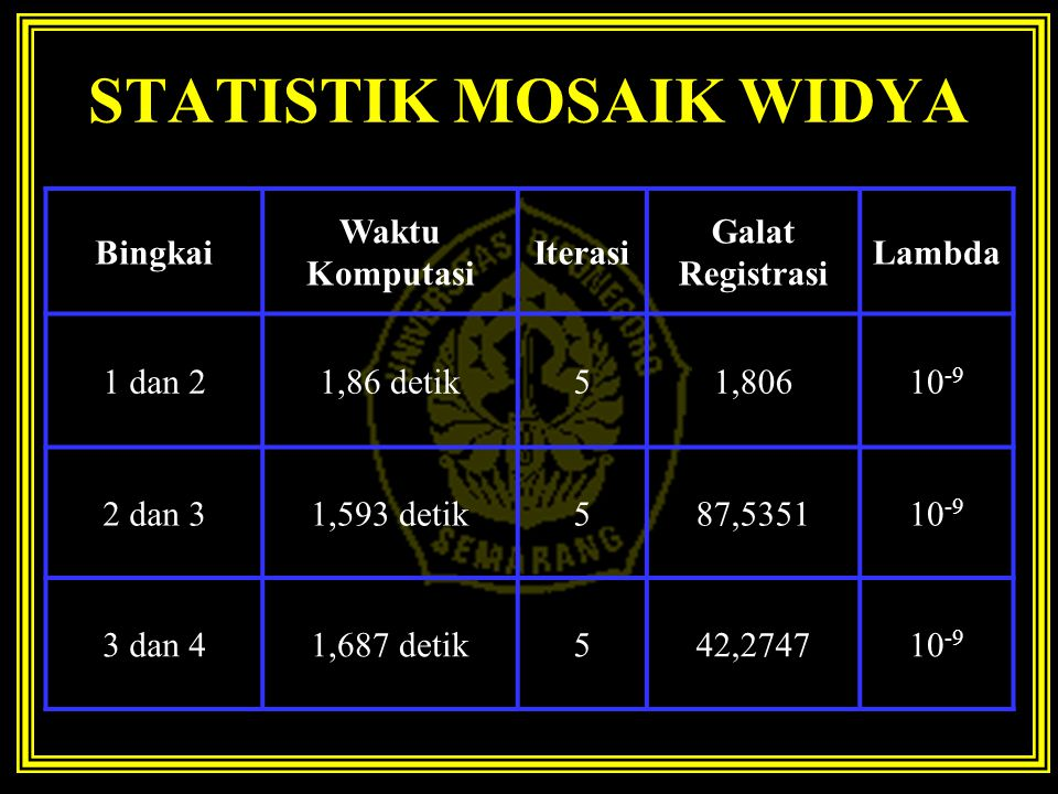 STATISTIK MOSAIK WIDYA Bingkai Waktu Komputasi Iterasi Galat Registrasi Lambda 1 dan 21,86 detik51,80610 -9 2 dan 31,593 detik587,535110 -9 3 dan 41,687 detik542,274710 -9