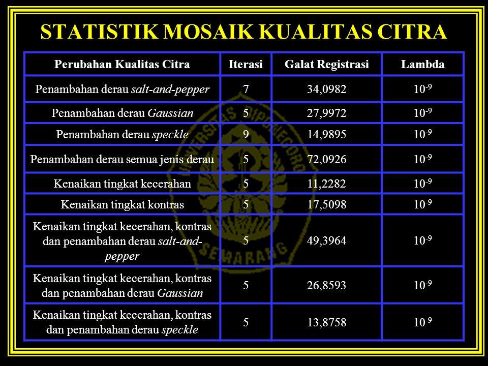 STATISTIK MOSAIK KUALITAS CITRA Perubahan Kualitas CitraIterasiGalat RegistrasiLambda Penambahan derau salt-and-pepper734,098210 -9 Penambahan derau Gaussian527,997210 -9 Penambahan derau speckle914,989510 -9 Penambahan derau semua jenis derau572,092610 -9 Kenaikan tingkat kecerahan511,228210 -9 Kenaikan tingkat kontras517,509810 -9 Kenaikan tingkat kecerahan, kontras dan penambahan derau salt-and- pepper 549,396410 -9 Kenaikan tingkat kecerahan, kontras dan penambahan derau Gaussian 526,859310 -9 Kenaikan tingkat kecerahan, kontras dan penambahan derau speckle 513,875810 -9