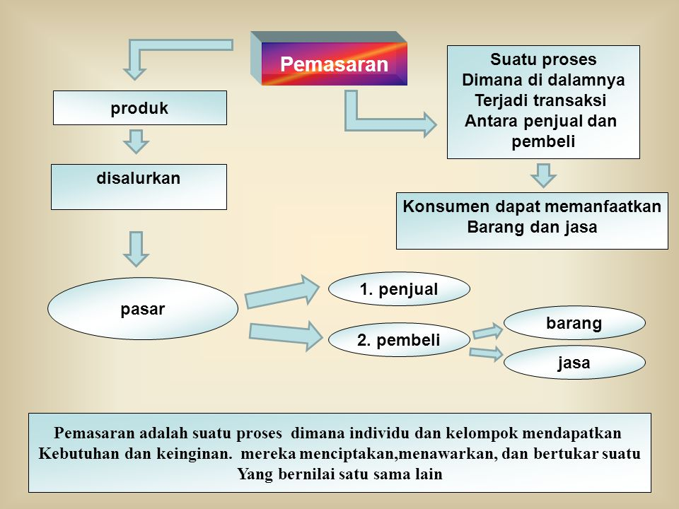 Pemasaran Suatu proses Dimana di dalamnya Terjadi transaksi Antara penjual dan pembeli produk pasar Konsumen dapat memanfaatkan Barang dan jasa disalurkan 1.