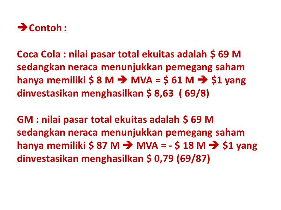  Contoh : Coca Cola : nilai pasar total ekuitas adalah $ 69 M sedangkan neraca menunjukkan pemegang saham hanya memiliki $ 8 M  MVA = $ 61 M  $1 ya