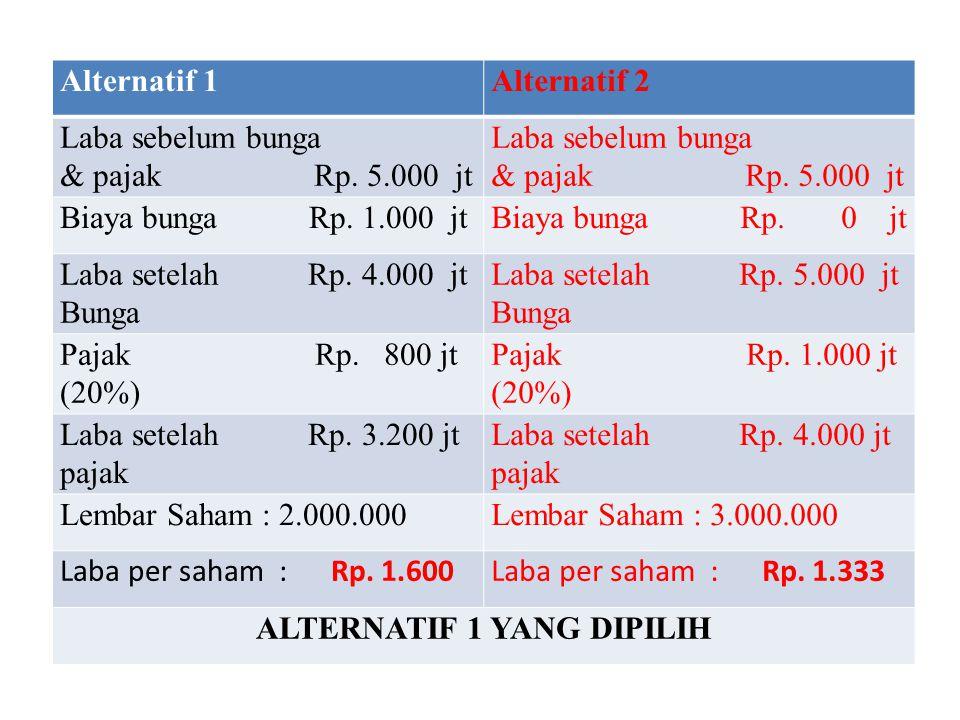 Alternatif 1Alternatif 2 Laba sebelum bunga & pajak Rp.
