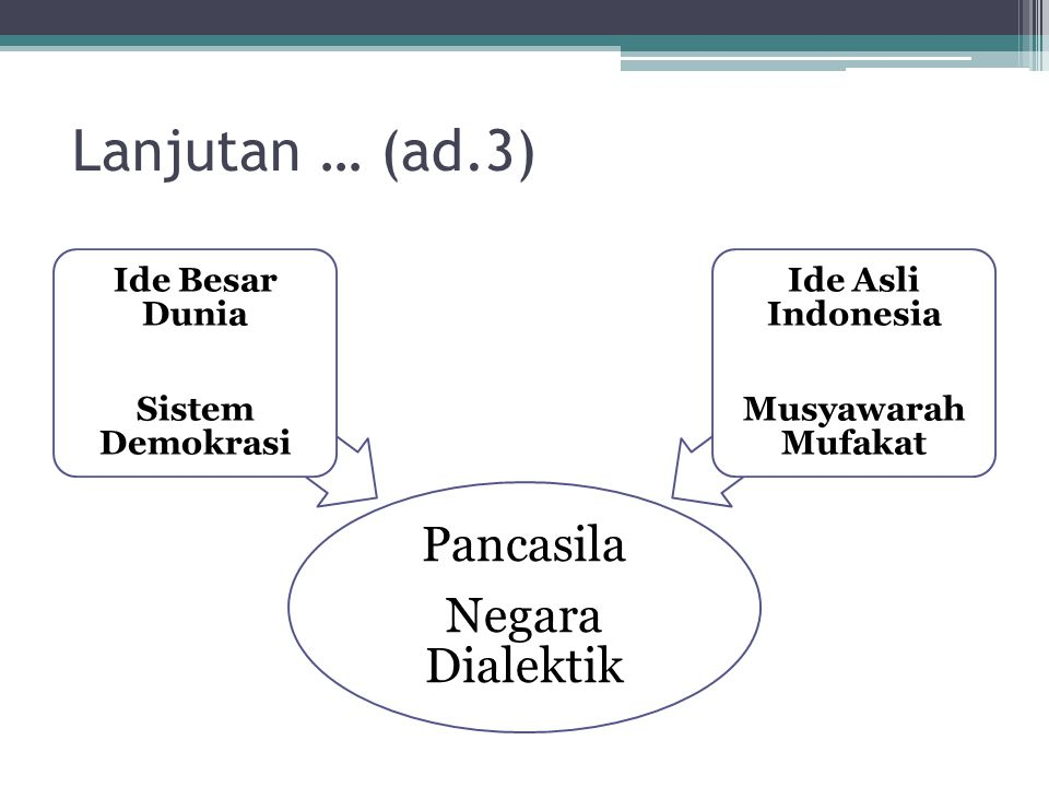 Lanjutan … (ad.3) Pancasila Negara Dialektik Ide Besar Dunia Sistem Demokrasi Ide Asli Indonesia Musyawarah Mufakat