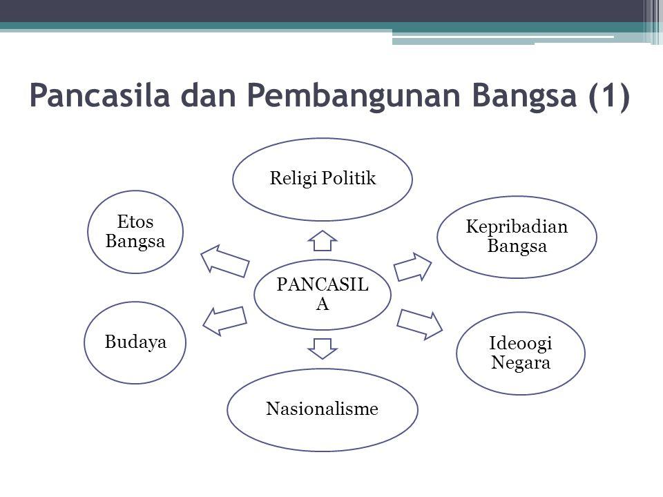 Pancasila dan Pembangunan Bangsa (1) PANCASIL A Religi Politik Kepribadian Bangsa Ideoogi Negara NasionalismeBudaya Etos Bangsa