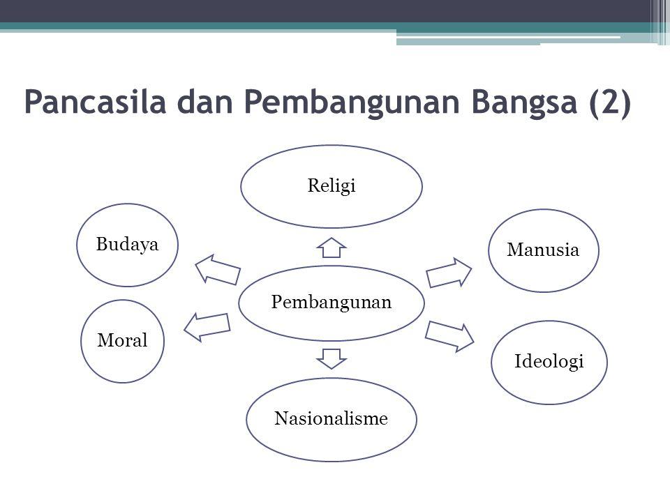 Pancasila dan Pembangunan Bangsa (2) Pembangunan ReligiManusiaIdeologiNasionalismeMoralBudaya