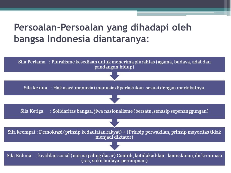 Persoalan-Persoalan yang dihadapi oleh bangsa Indonesia diantaranya: Sila Kelima : keadilan sosial (norma paling dasar) Contoh, ketidakadilan : kemiskinan, diskriminasi (ras, suku budaya, perempuan) Sila keempat : Demokrasi (prinsip kedaulatan rakyat) + (Prinsip perwakilan, prinsip mayoritas tidak menjadi diktator) Sila Ketiga : Solidaritas bangsa, jiwa nasionalisme (bersatu, senasip sepenanggungan) Sila ke dua : Hak asasi manusia (manusia diperlakukan sesuai dengan martabatnya.