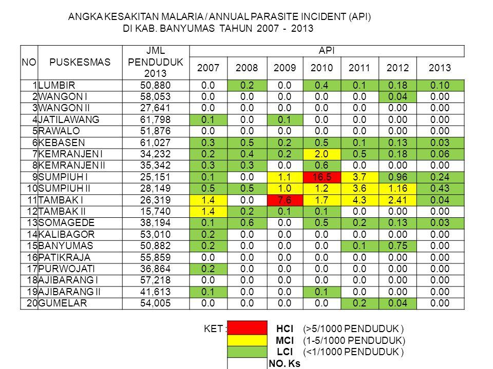 ANGKA KESAKITAN MALARIA / ANNUAL PARASITE INCIDENT (API) DI KAB. BANYUMAS TAHUN 2007 - 2013 NOPUSKESMAS JML PENDUDUK 2013 API 200720082009201020112012