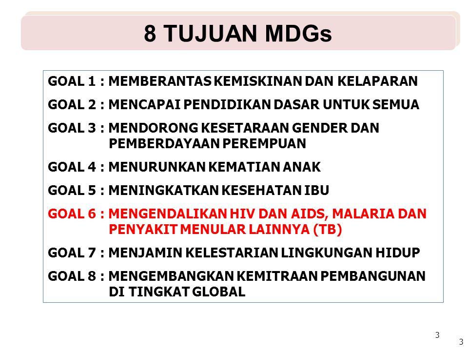 TARGET MDGs MALARIA Mengendalikan penyebaran dan mulai menurunkan jumlah kasus baru Malaria dan penyakit utama lainnya (TB,HIV AIDS, DBD) hingga tahun 2015 API / TAHUN 20112012201320142015 Nasional1,751,501,251,00 Jawa Tengah0,0300,0250,0200,0150,010 Banyumas< 0,4 < 0,3< 0,2< 0,1< 0,05 Pencapaian Bms0,260,130.02