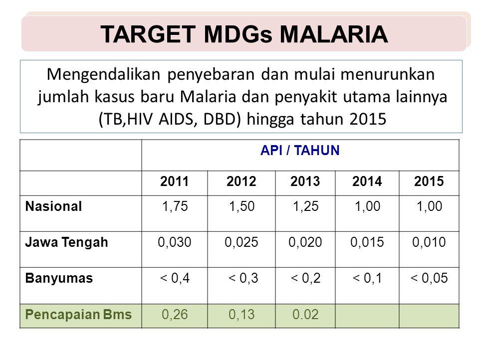 TARGET MDGs MALARIA Mengendalikan penyebaran dan mulai menurunkan jumlah kasus baru Malaria dan penyakit utama lainnya (TB,HIV AIDS, DBD) hingga tahun