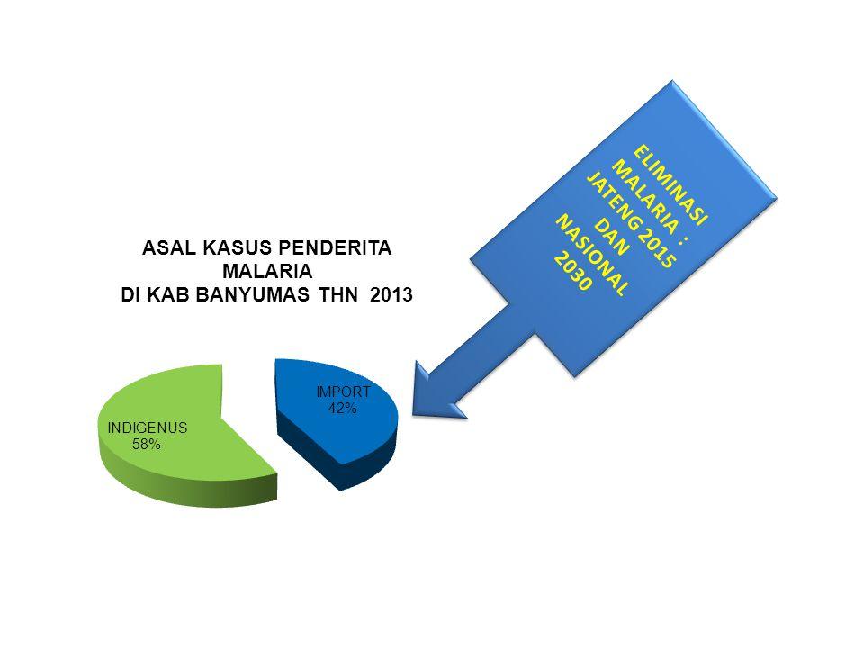 ANGKA KESAKITAN MALARIA / ANNUAL PARASITE INCIDENT (API) DI KAB.