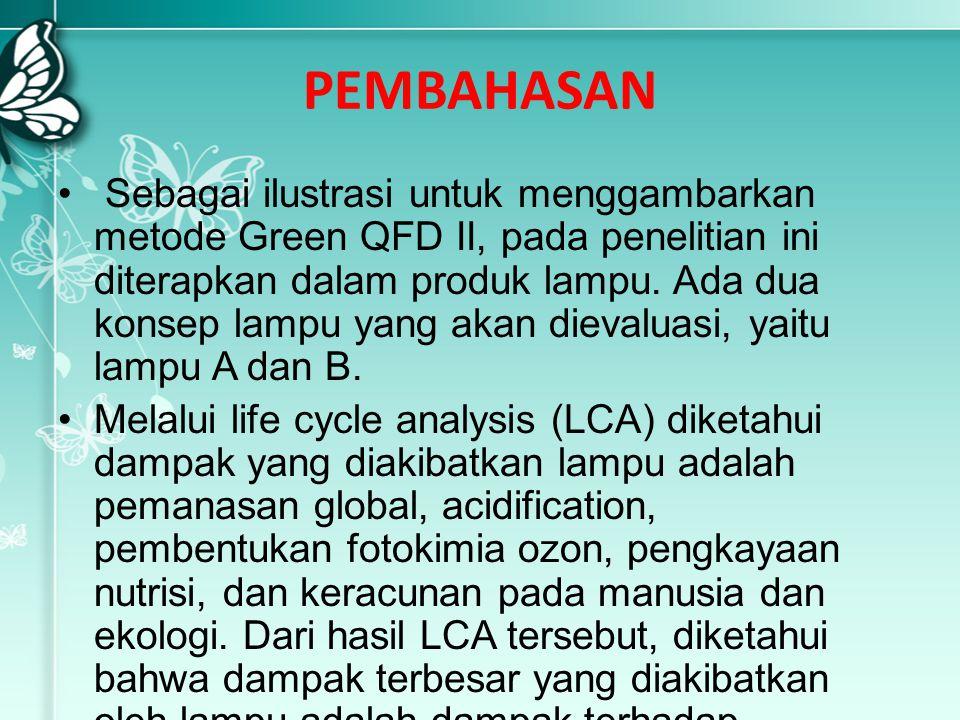 PEMBAHASAN Sebagai ilustrasi untuk menggambarkan metode Green QFD II, pada penelitian ini diterapkan dalam produk lampu. Ada dua konsep lampu yang aka