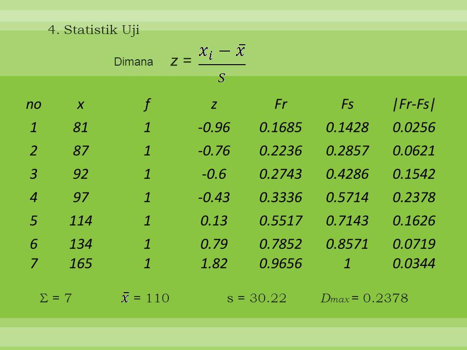 5.Keputusan: karena D max < D tabel maka terima H o 6.Kesimpulan: dengan tingkat kepercayaan 95%, disimpulkan bahwa data masa putar film yang diproduksi sebuah perusahaan film berdistribusi normal