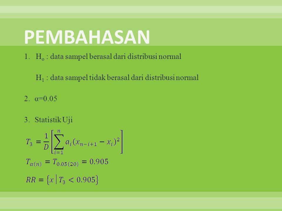 1. H o : data sampel berasal dari distribusi normal H 1 : data sampel tidak berasal dari distribusi normal 2.α=0.05 3.Statistik Uji