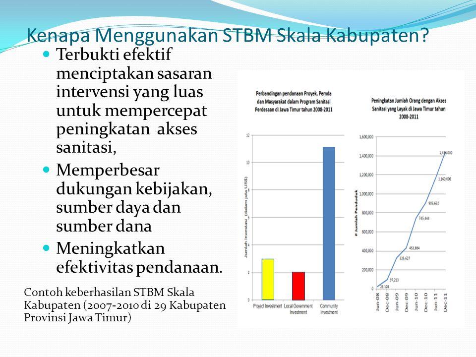 Kenapa Menggunakan STBM Skala Kabupaten? Terbukti efektif menciptakan sasaran intervensi yang luas untuk mempercepat peningkatan akses sanitasi, Mempe