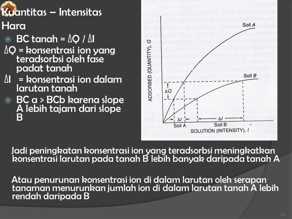 Kuantitas – Intensitas Hara  BC tanah = ∆Q / ∆I ∆Q = konsentrasi ion yang teradsorbsi oleh fase padat tanah ∆I = konsentrasi ion dalam larutan tanah