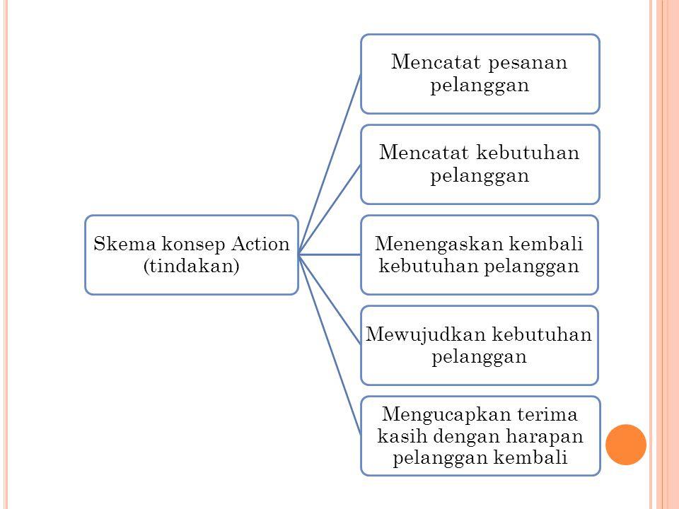 Skema konsep Action (tindakan) Mencatat pesanan pelanggan Mencatat kebutuhan pelanggan Menengaskan kembali kebutuhan pelanggan Mewujudkan kebutuhan pe