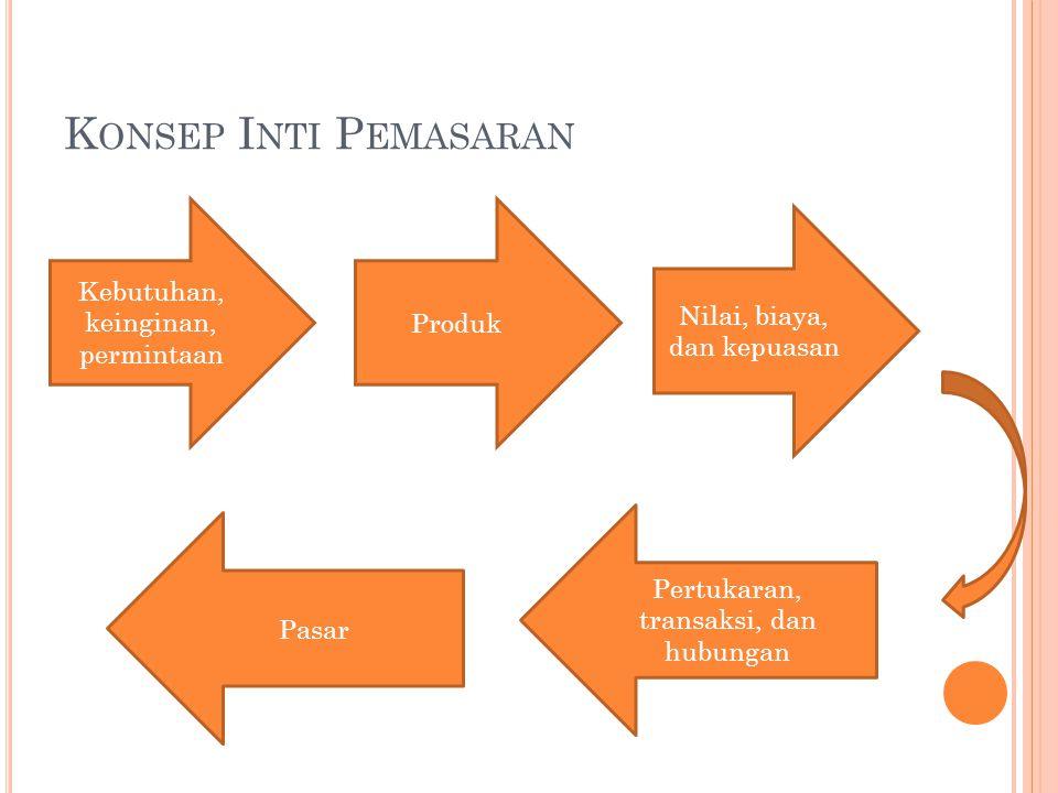 K ONSEP I NTI P EMASARAN Kebutuhan, keinginan, permintaan Nilai, biaya, dan kepuasan Produk Pertukaran, transaksi, dan hubungan Pasar