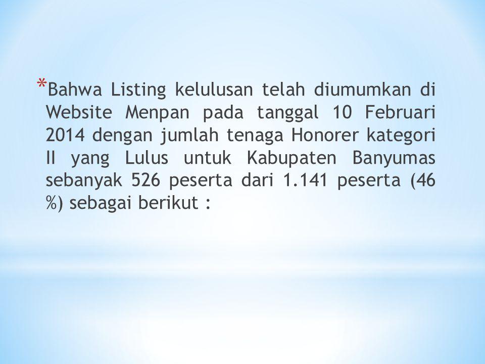 * Bahwa Listing kelulusan telah diumumkan di Website Menpan pada tanggal 10 Februari 2014 dengan jumlah tenaga Honorer kategori II yang Lulus untuk Ka
